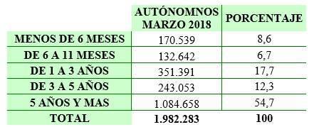 Antigüedad de los autónomos con su negocio en España.