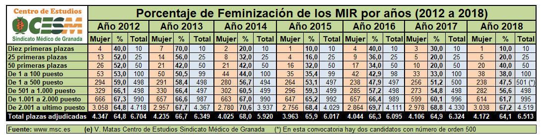Distribución de las mujeres por número de orden en las convocatorias entre 2012 y 2018.