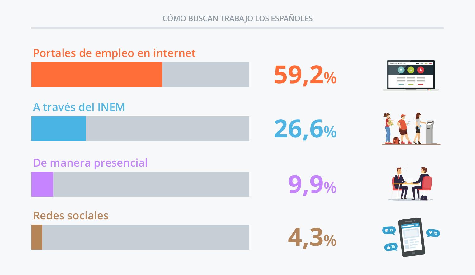La búsqueda de empleo en las oficinas del Inem es usada por sólo un 26,6 por ciento de los españoles.