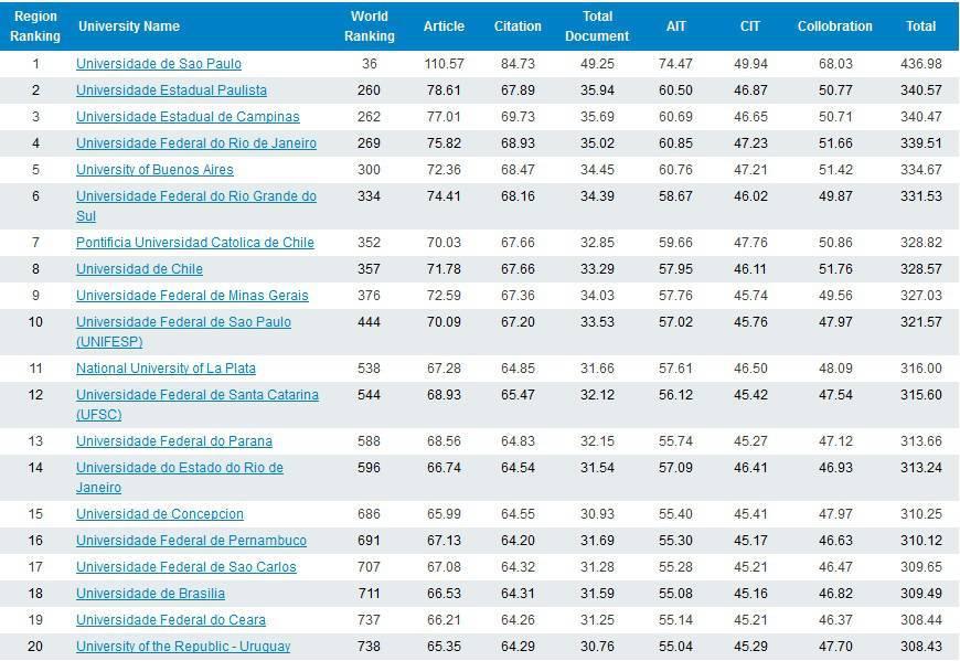 Listado de lo primeros 20 puestos del 'University Ranking by Academic Peformance'.