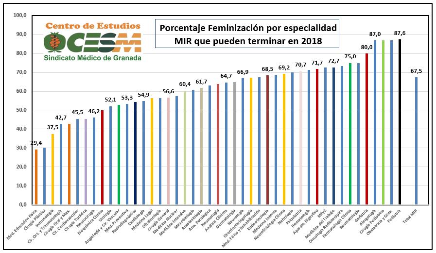 Distribución del porcentaje de feminización por especialidades del MIR