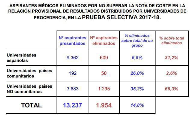 Comparativa de aspirantes excluidos del MIR 2018 por universidad de procedencia.