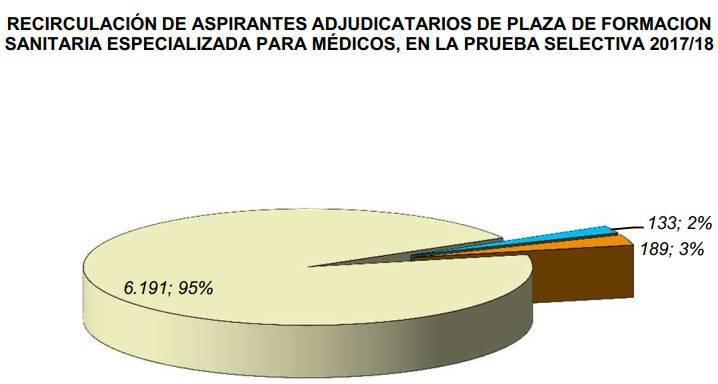 Relación de los aspirantes recirculantes en el MIR 2017 - 2018.