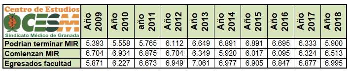 Comparativa del número de egresados del grado de Medicina, oferta MIR y especialistas que terminan la residencia.