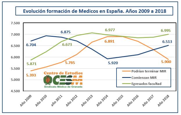 Tabla comparativa de la evolución de los egresados de las facultades de Medicina y oferta del MIR.