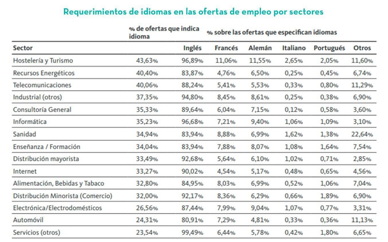 Demanda de idiomas extranjeros según el sector laboral.