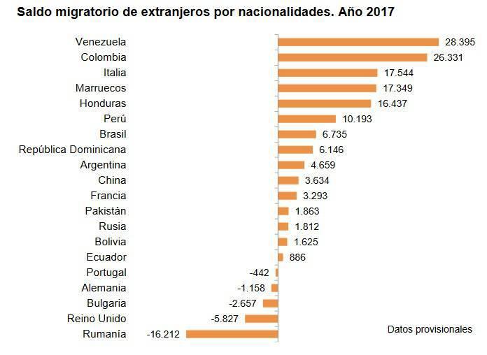 Saldo migratorio de extranjeros a España durante 2017.