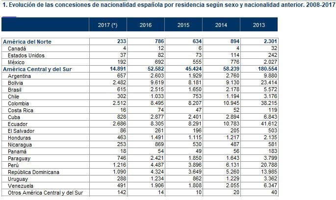 Evolución de la entrega de nacionalidades españolas por residencia.