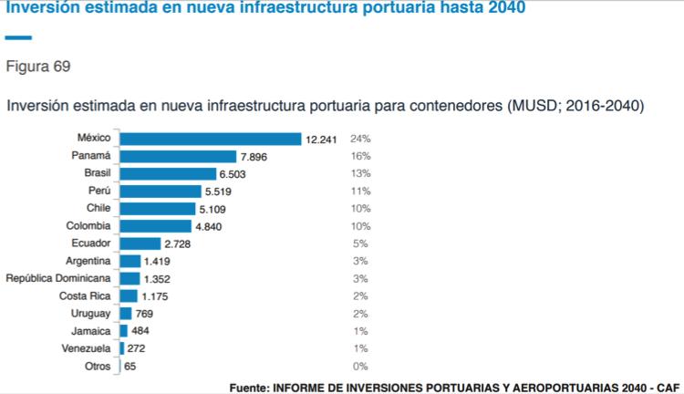 Estimaciones de inversiones portuarias en Latinoamérica hasta 2040.
