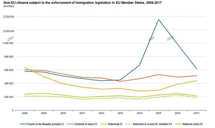 Evolución de la migración ilegal en la Unión Europea entre 2008 y 2017.