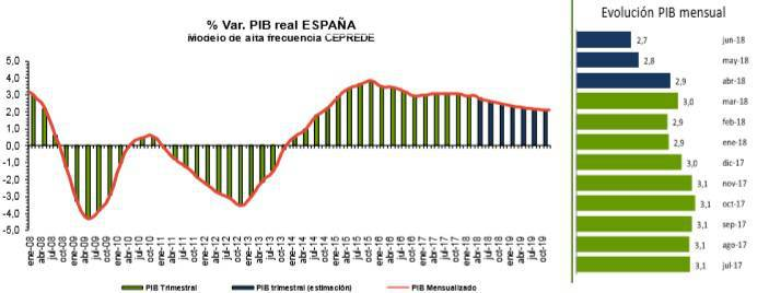 Evolución del Producto Interno Bruto español entre 2008 y 2019.