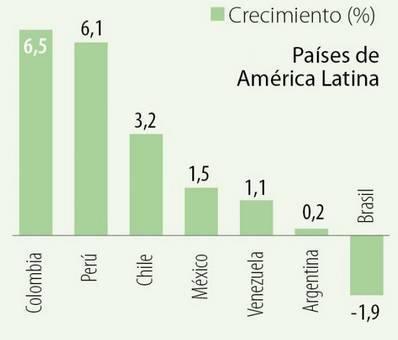 Comparativa del aumento del precio de billete aéreo en los países de América Latina.