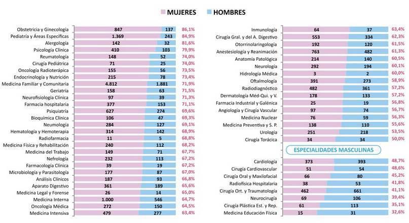 Tasa de feminización del MIR, representado por comunidades autónomas.
