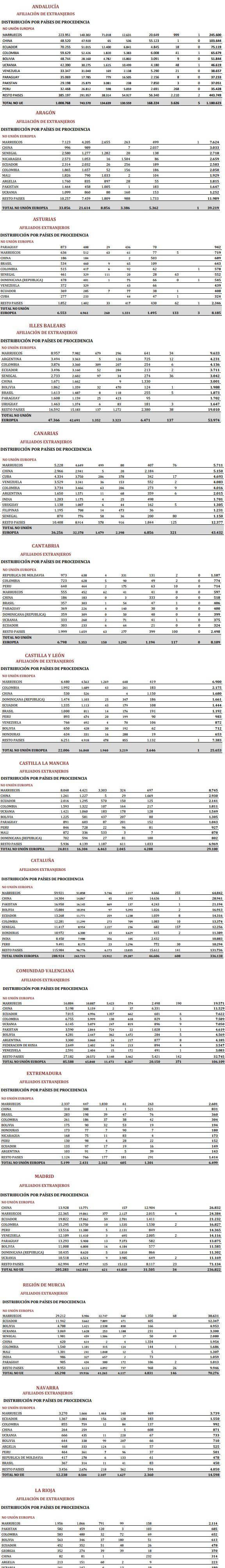 Listado de personas latinoamericanas en la Seguridad Social reflejados por comunidad autónoma.