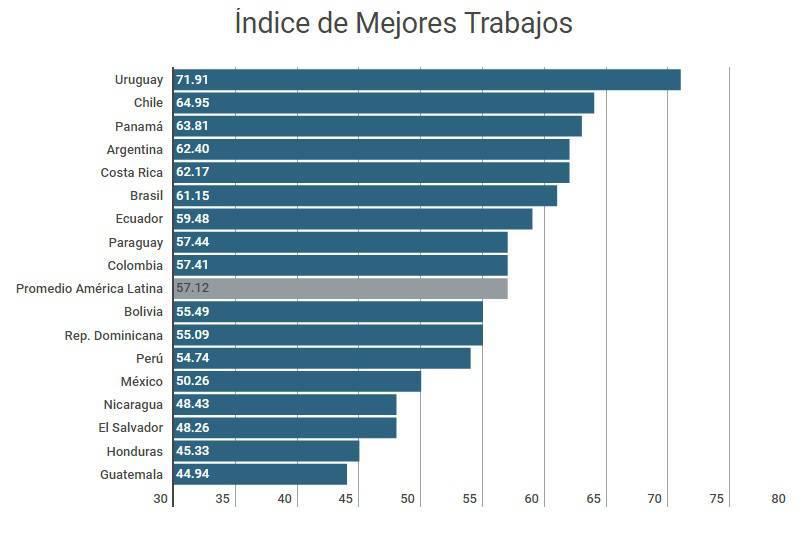 Tabla de los países iberoamericanos con los mejores empleos según el Banco Interamericano de Desarrollo.