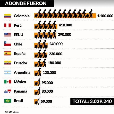 Los datos de la díaspora venezolana.