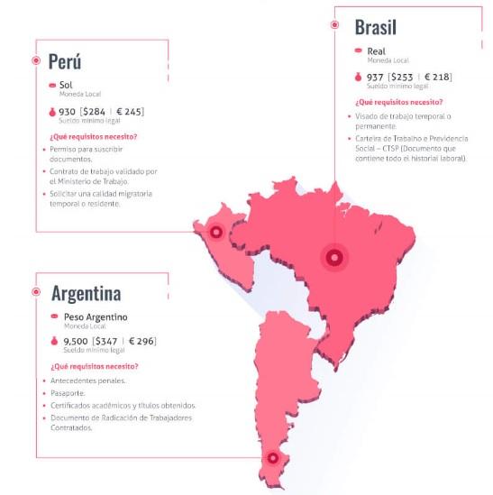 Infografía del sector laboral en América Latina.