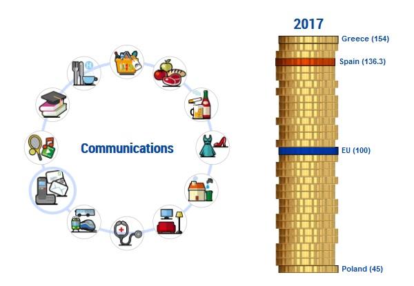 Comparativa de precios de comunicaciones España y la Unión Europea.