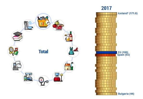 Comparativa media del coste del sector de alimentos, bebidas, ropa y hogar entre España y la Unión Europea.