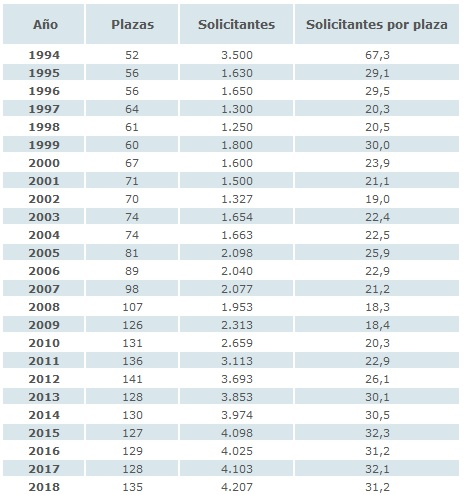 Tabla de la evolución de ratio de aspirante por plazas PIR.