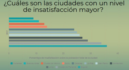 Gráfica de las principales ciudades latinoamericanas con mayor nivel de insatisfacción en el servicio de transporte público.
