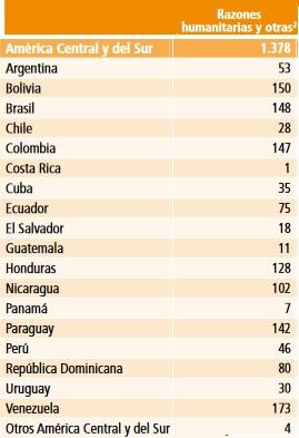 Tabla del total de visas humanitarias aprobadas para Centroamérica y Sudamérica.