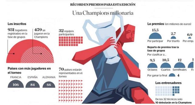 Infografía de los premios económicos de la actual edición de la Champions League.