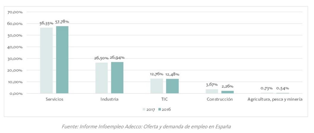 Los sectores económicos donde más crecen las ofertas de trabajo.