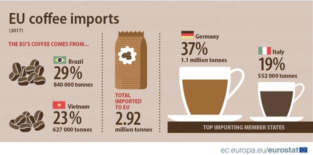 Infografía sobre la importación del café en la Unión Europea.
