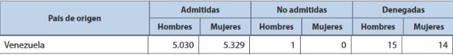 Número de peticiones y respuestas de las solicitudes de protección internacional solicitadas por venezolanos.