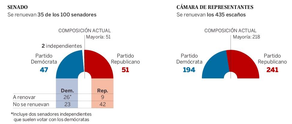 Resultados de las elecciones del Senado y la Cámara de Representantes en EEUU.