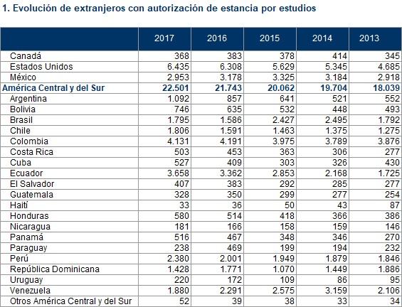 El director del Grupo SIEspaña estima que cerca del 40 por ciento de la diáspora venezolana opta por cambiar la visa de estudiante por el asilo.