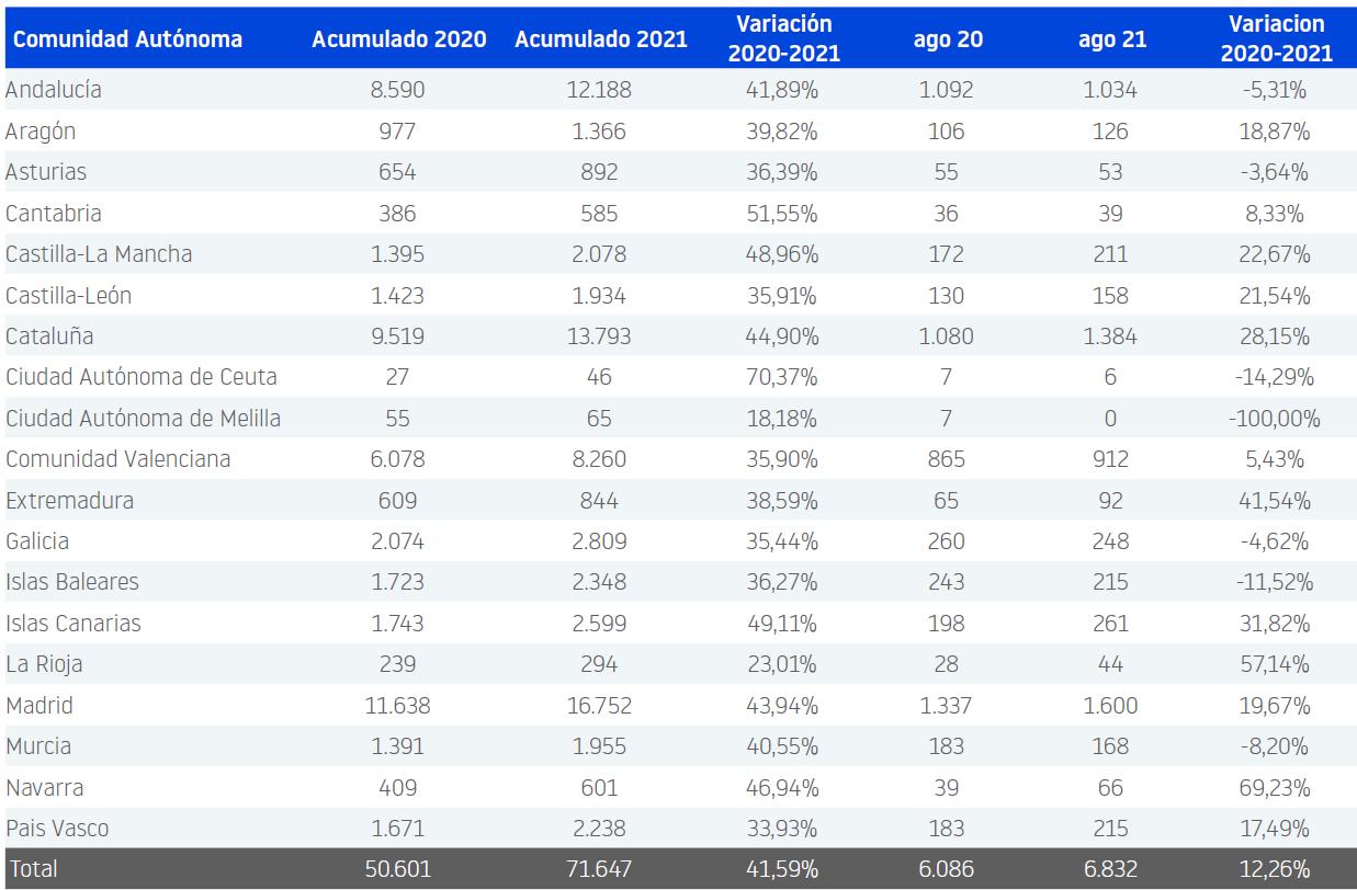 Se crean más empresas en España en agosto 2021